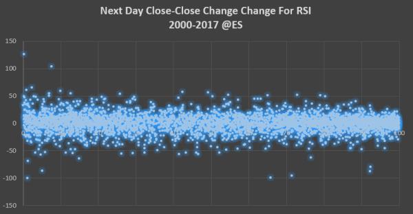 RSI Scatter ES 2000-2017.png
