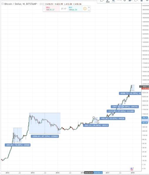 bitcoin_bust